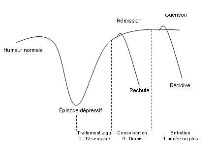 rechute depression